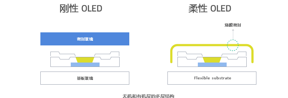 三星SDI TFE(Thin Film Encapsulation) – 特征